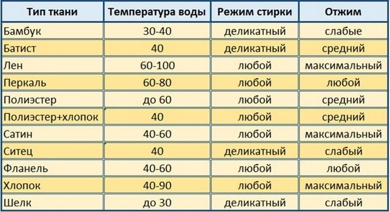Таблица - режимы стирки постельного белья